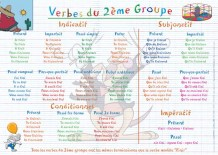 Napperon d\'apprentissage - Verbes du 2e groupe